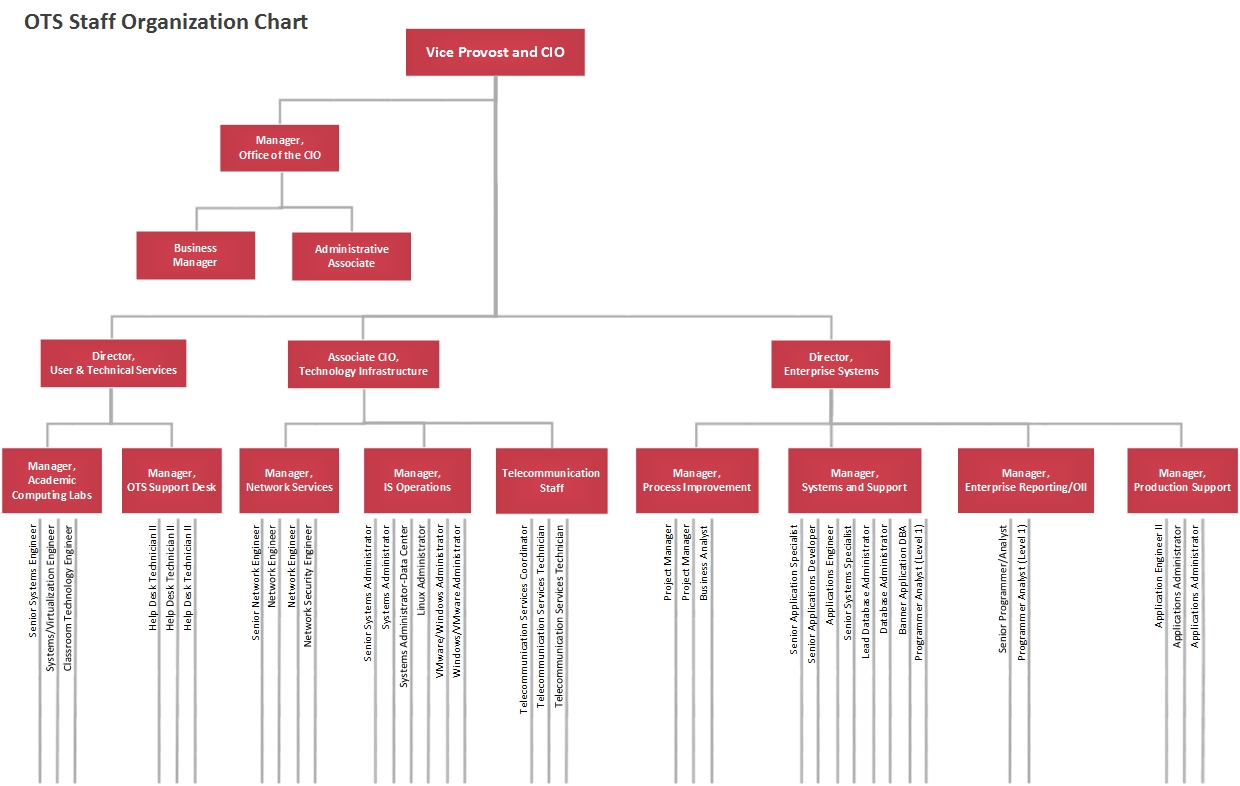 organisation chart Use microsoft's smartart to quickly insert, edit and customize an organization chart for your company.